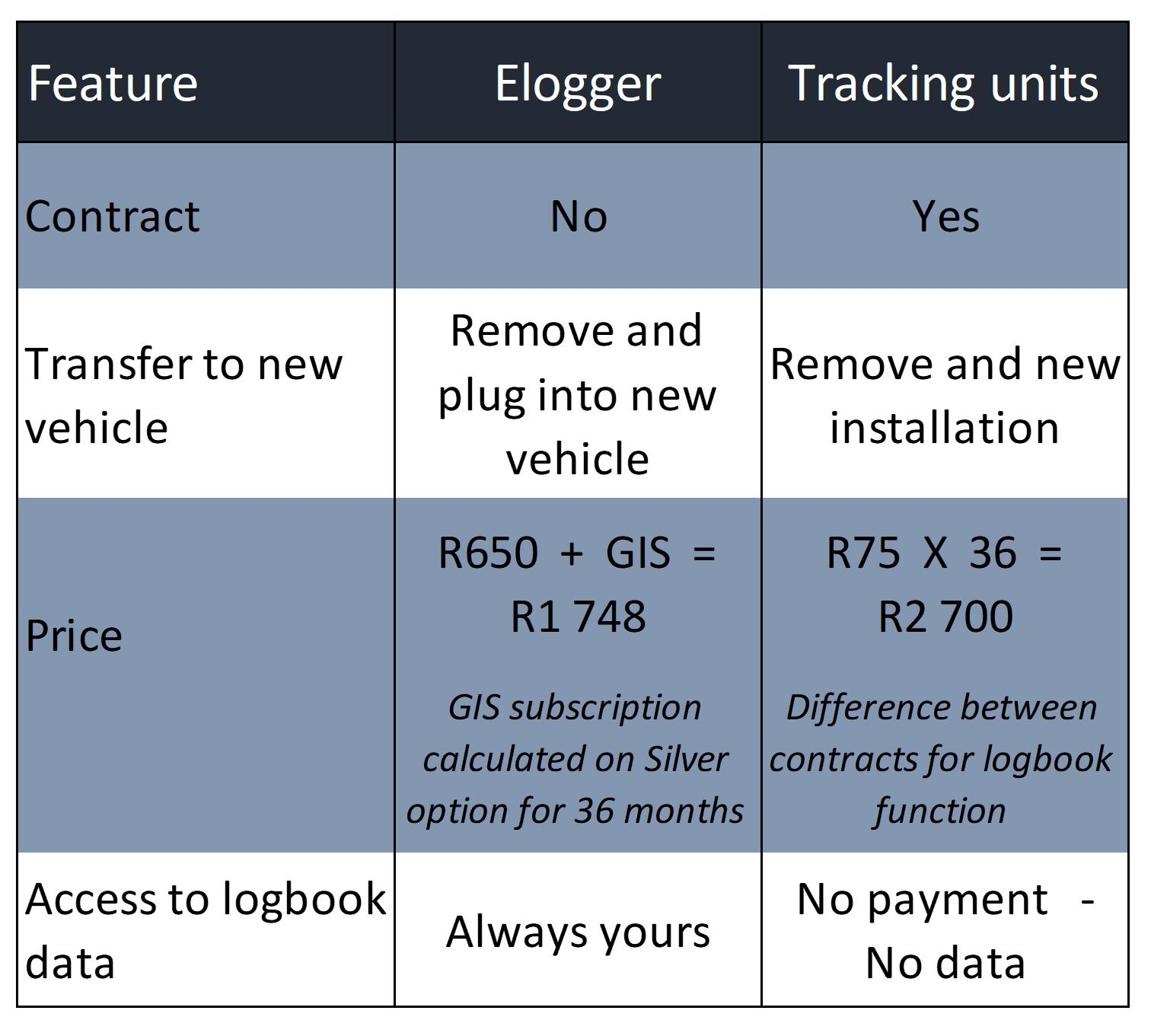 elogger sample logbook